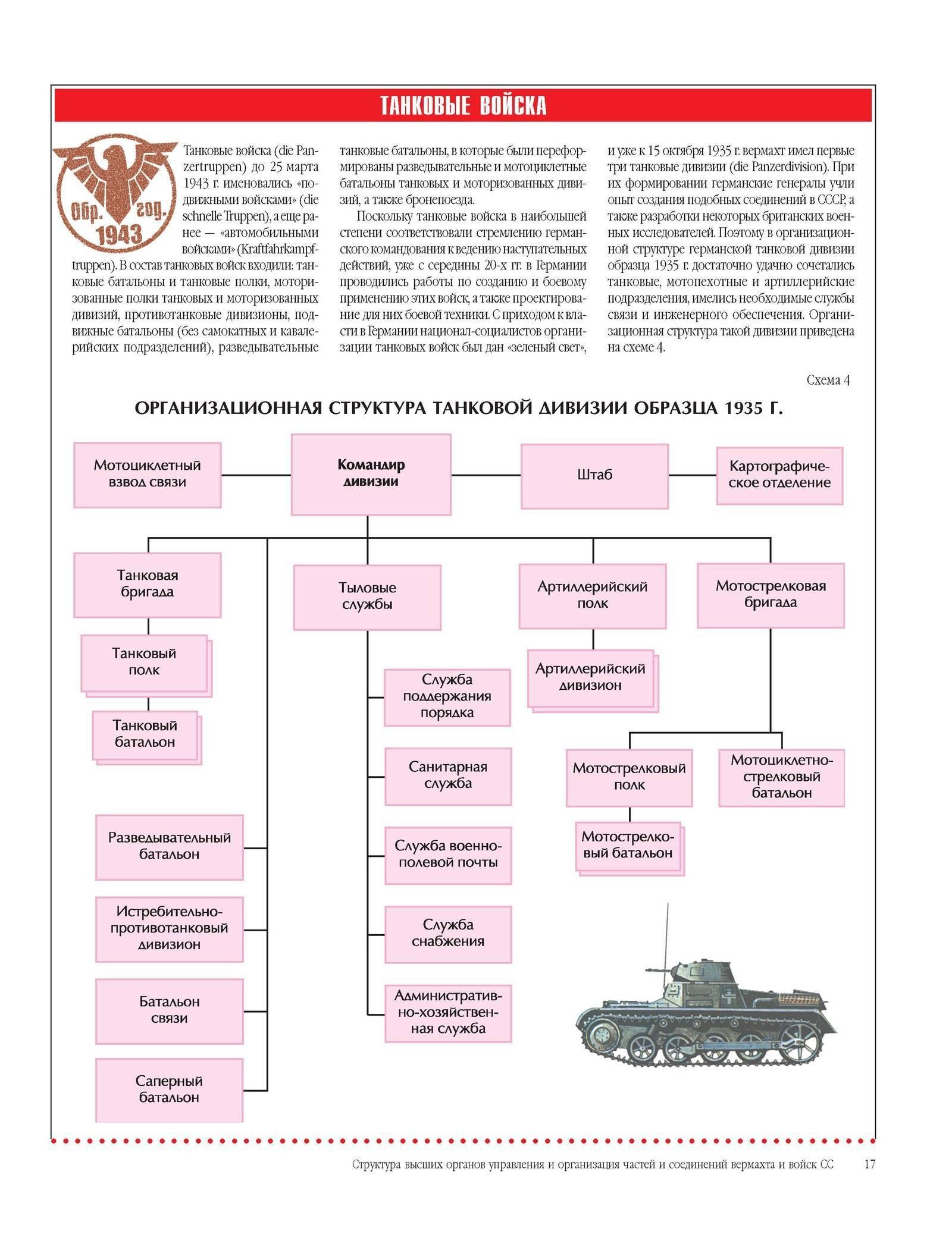 Танковая дивизия