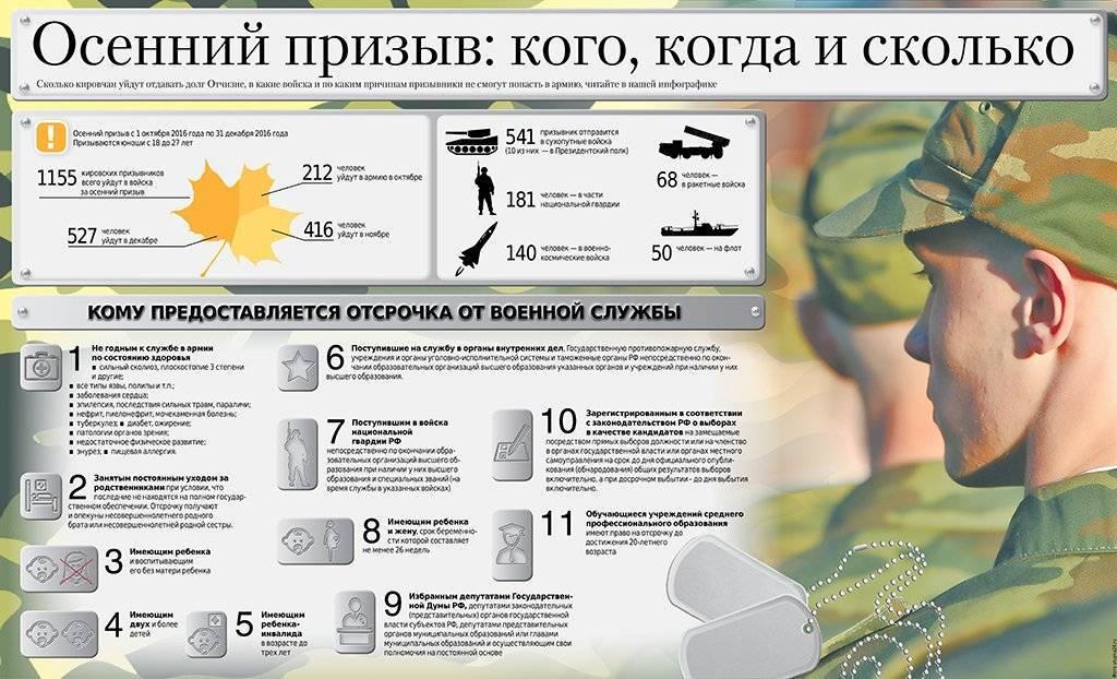 С какого возраста и до скольких лет берут в армию РФ