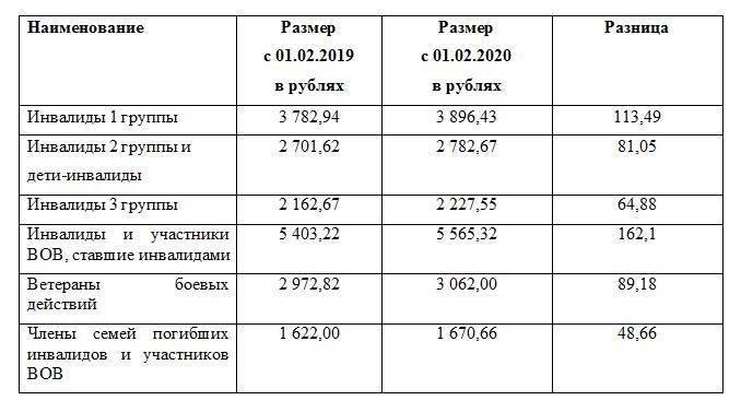 Размер пенсий ветеранов Великой Отечественной войны
