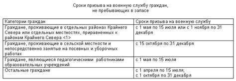 Обязанности рядового запаса, сроки призыва на сборы