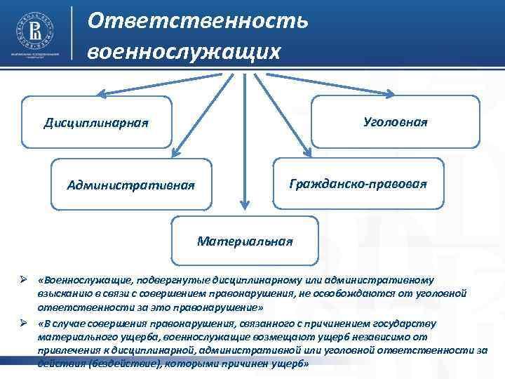 Виды административной ответственности военнослужащих