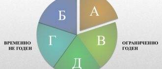 Категория годности «Г» – особенности, права, как доказать