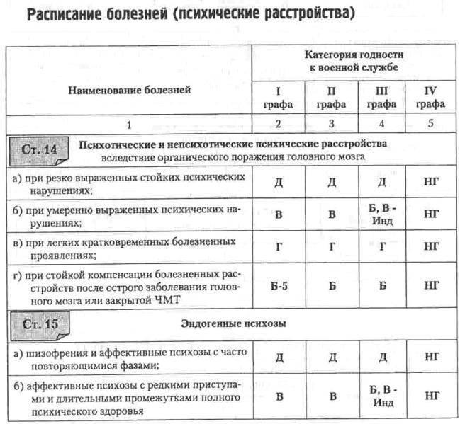 Особенности категории годности Г