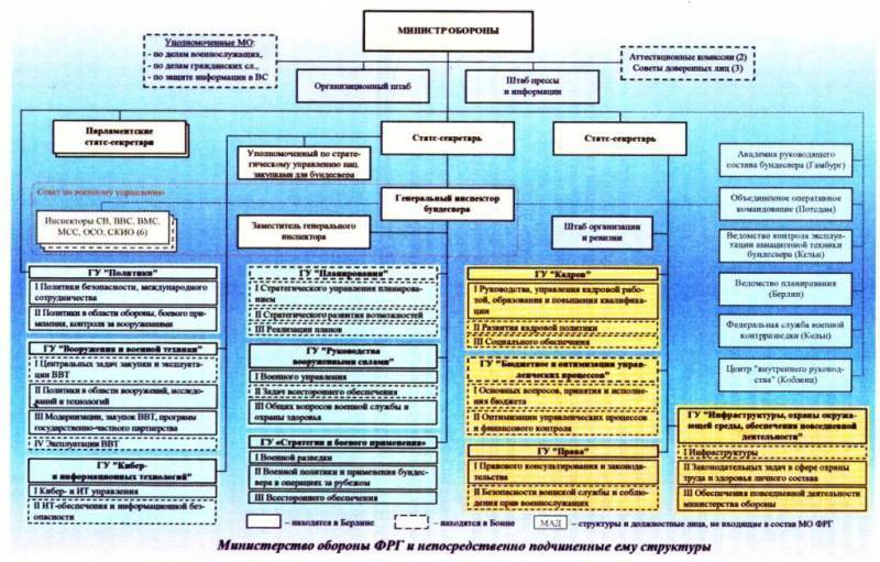 Структура Министерство обороны и его задачи