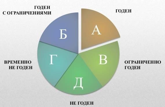Значение и последствия присвоения категории «Г»