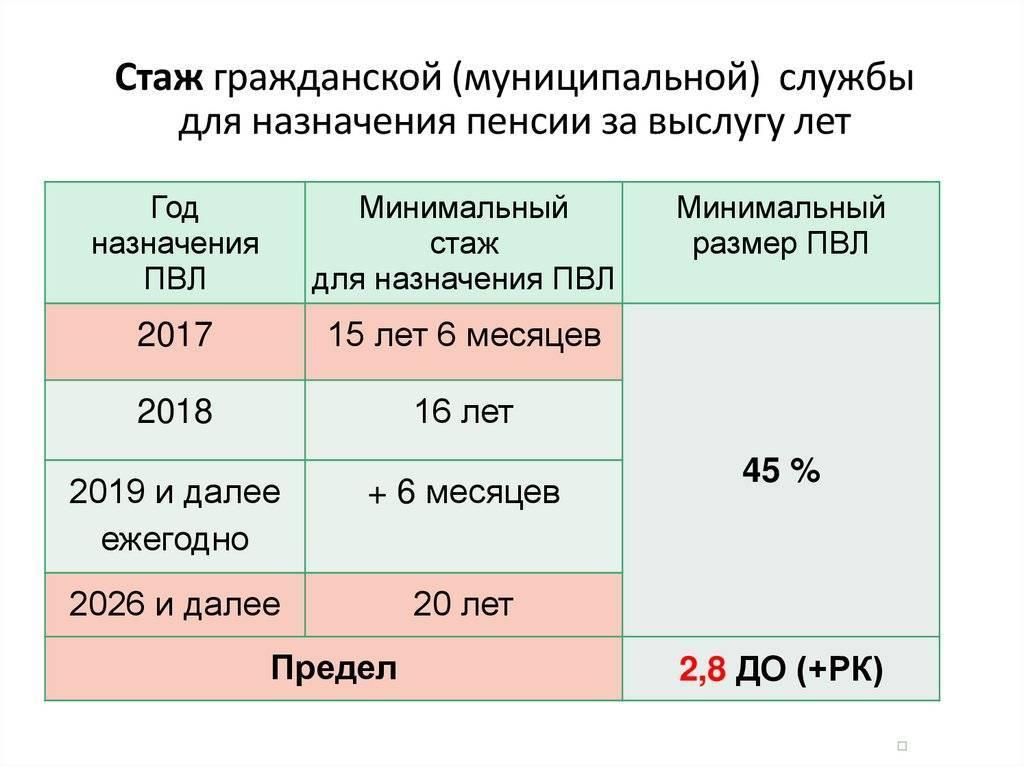 Порядок начисления пенсии за выслугу лет военнослужащим