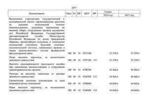 Компенсации и выплаты при увольнении с военной службы