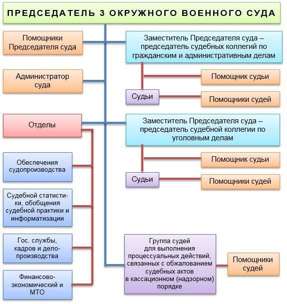 Система, полномочия военных судов Российской Федерации