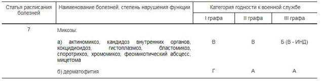 Расшифровка статьи 7б в военном билете