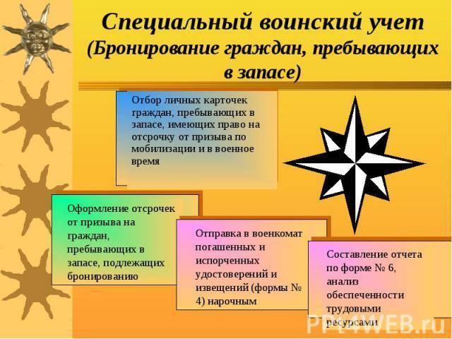 Все возможные варианты снятия с воинского учета и отзывы бывалых