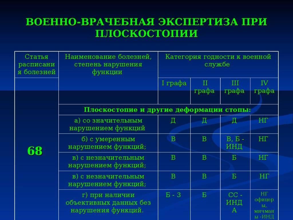Призыв в армию с кифосклиозом, категории годности