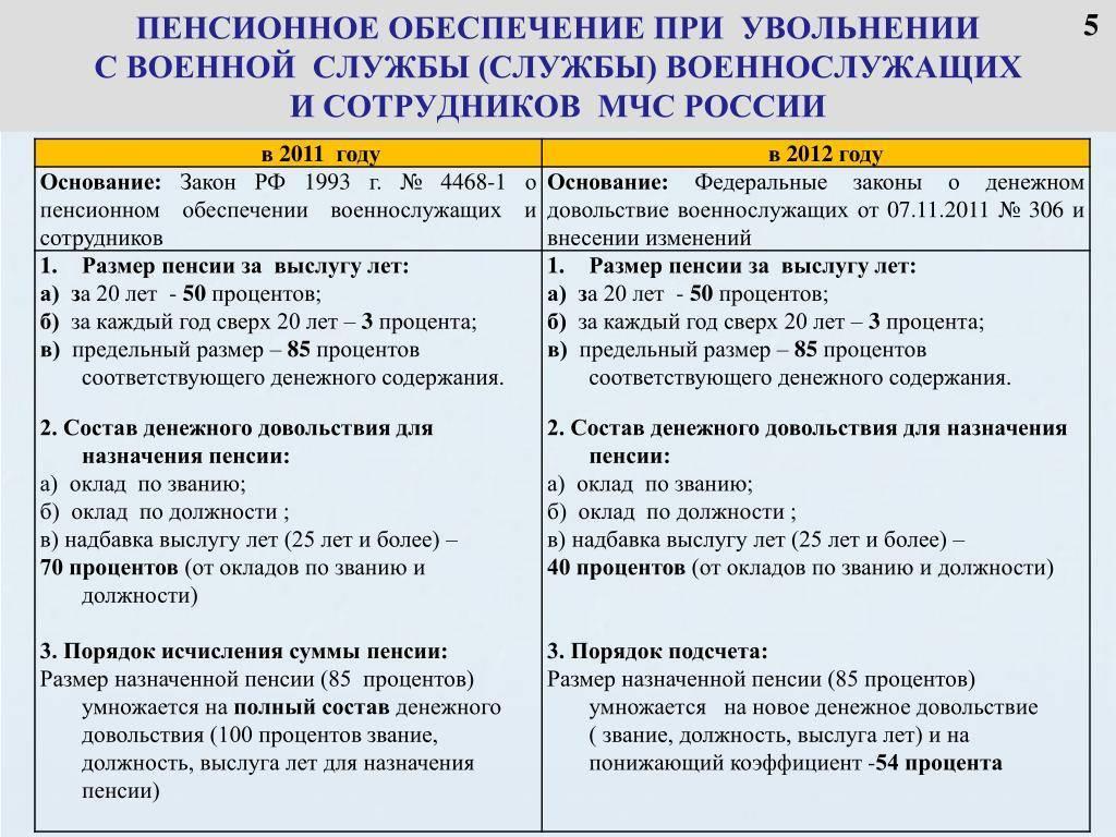 Порядок увольнения военнослужащих по ОШМ, выплаты