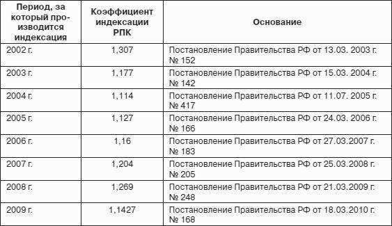 Размеры и порядок выплаты алиментов с пенсии военного
