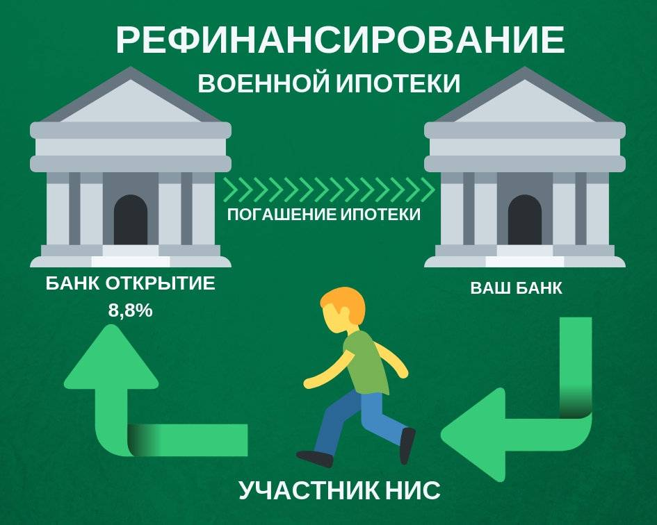 Военная ипотека в банке «Открытие»
