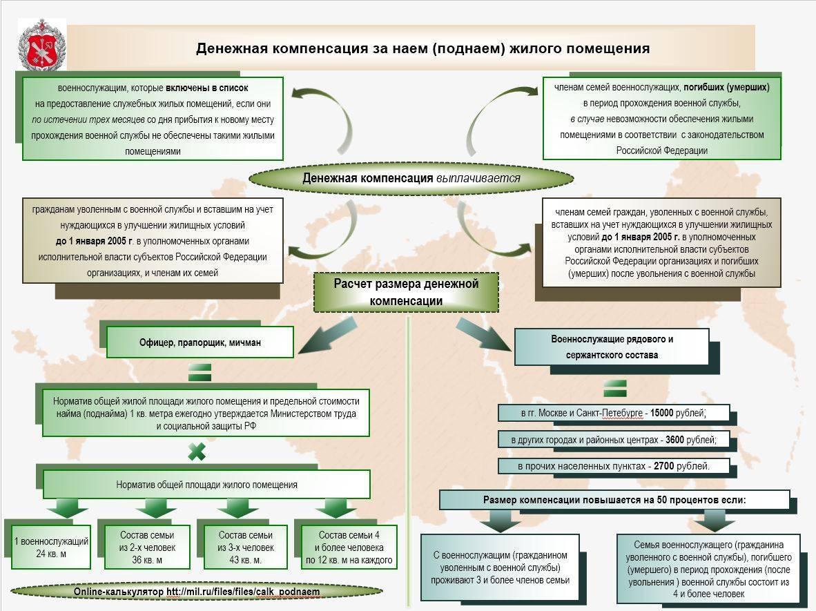 Порядок приема и передачи дел и должности в ВС РФ
