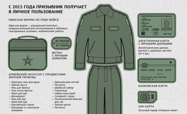 Что взять с собой в армию