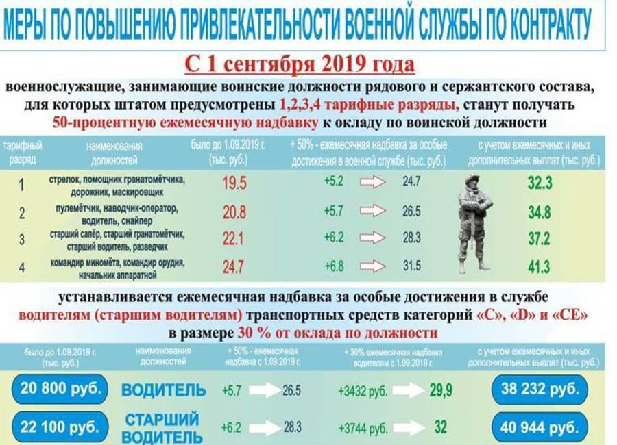 Подъемные выплаты для военнослужащих по контракту