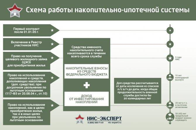 Кредиты для военнослужащих