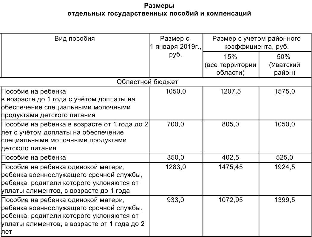 Список компенсаций и выплат военнослужащим