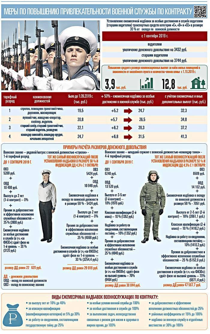 Сколько сейчас получают водители в армии по контракту, особенности несения службы