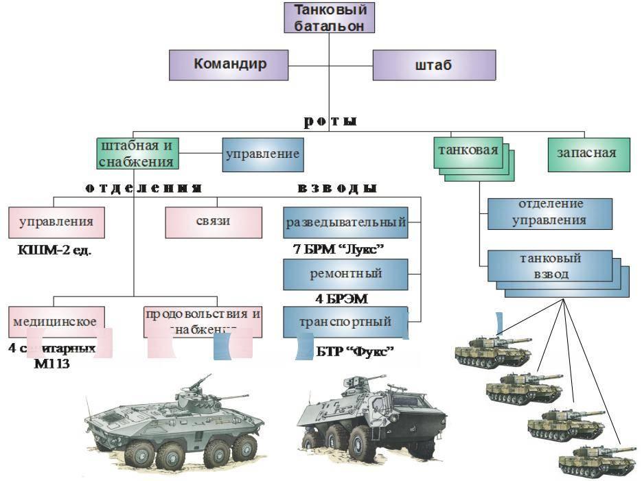 Подразделения в армии
