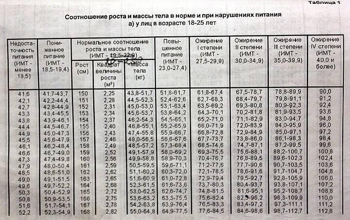 Нормы роста и веса для службы в армии