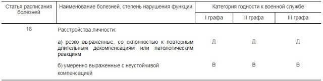 Содержание и расшифровка 62 статьи в военном билете
