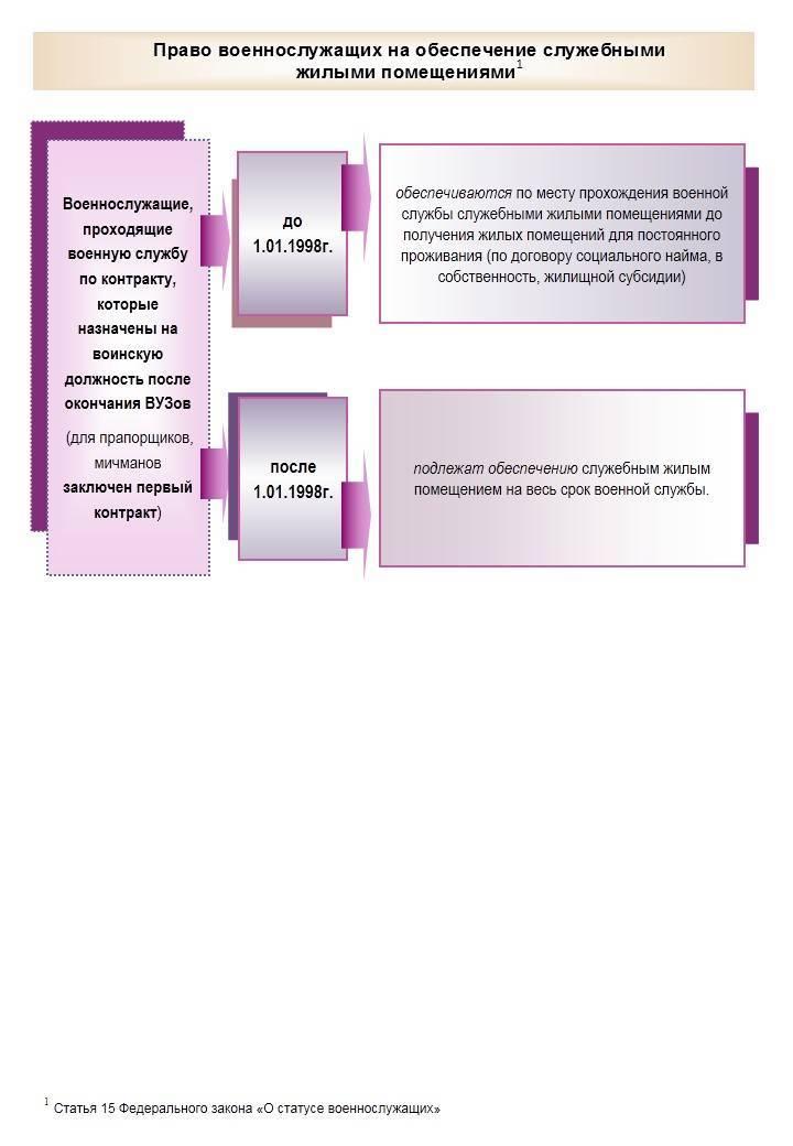 Перечень документов для получения служебного жилья