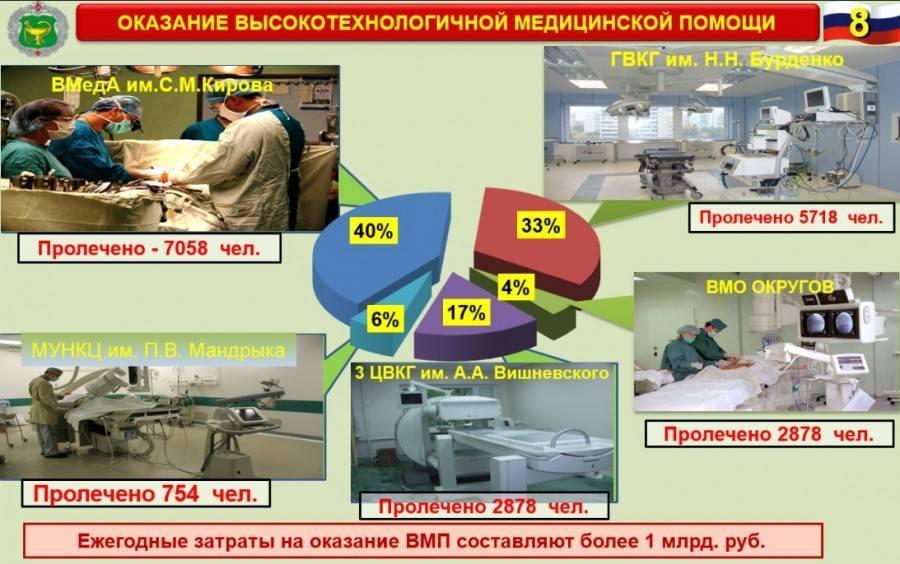 Медицинское обслуживание военнослужащих и их семей