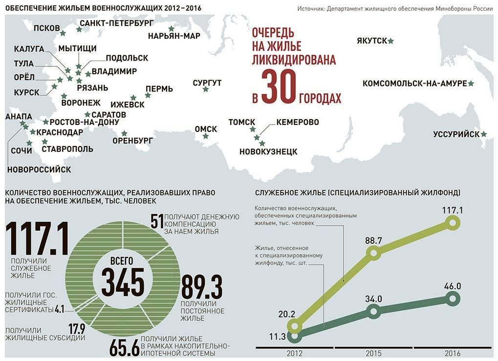 Размер жилищной субсидии для военнослужащих