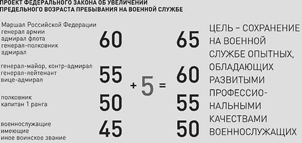 Возраст военнообязанных в России