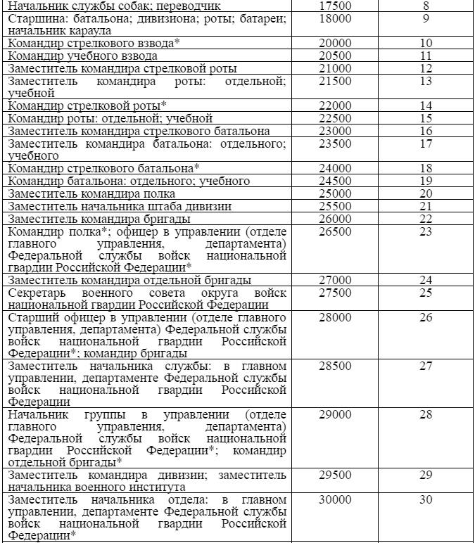Оклады сотрудников полиции — по должностям и званиям
