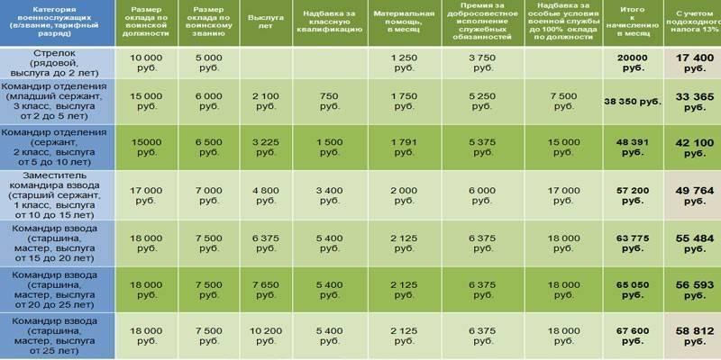 Размер надбавки за выслугу лет военнослужащим
