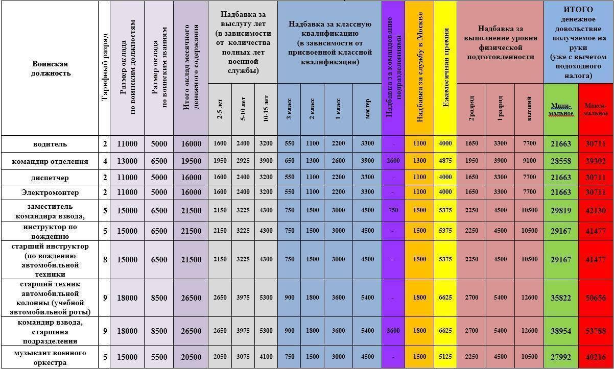 Правила начисления премии 1010 военнослужащим