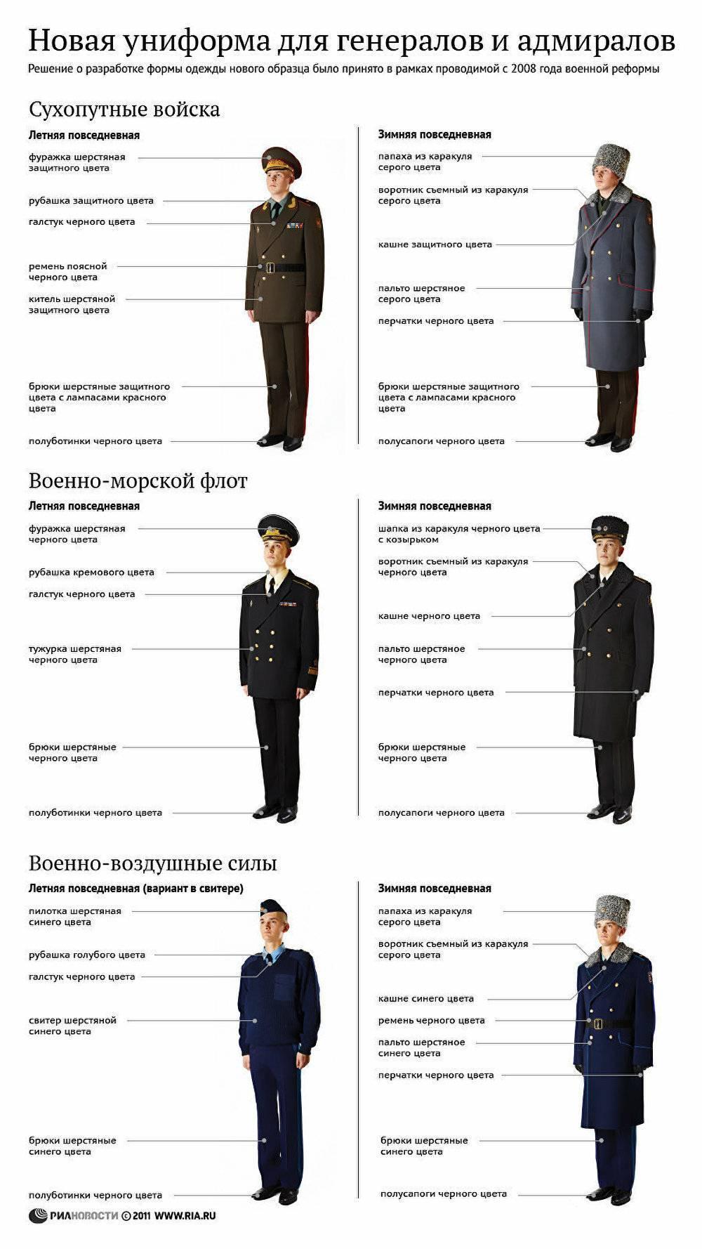 Список должностей в полиции — список для мужчин