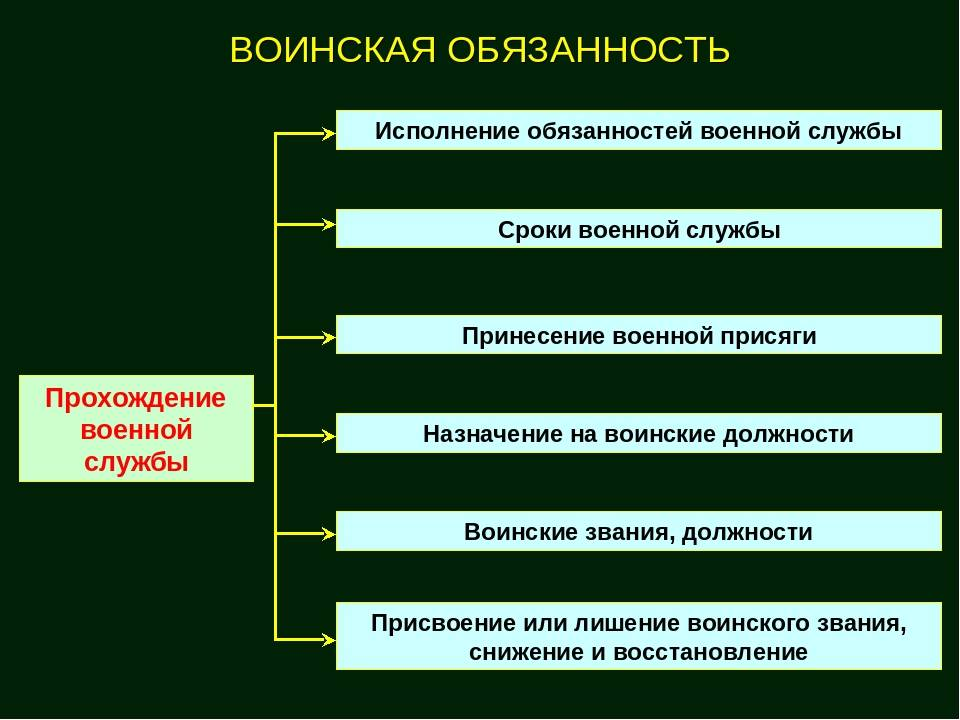 Основные обязанности военнослужащего