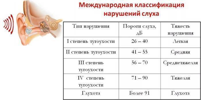 Категория годности при тугоухости, особенности призыва