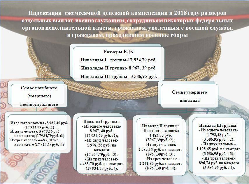 Закон о денежном довольствии военнослужащих