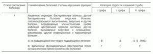 Список заболеваний которые освобождают от армии