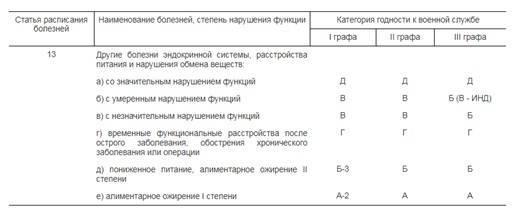 Расшифровка статьи 13 расписания болезней