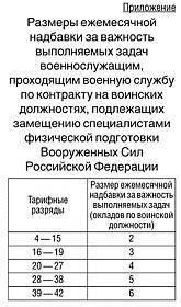 Выплаты за ФИЗО военнослужащим