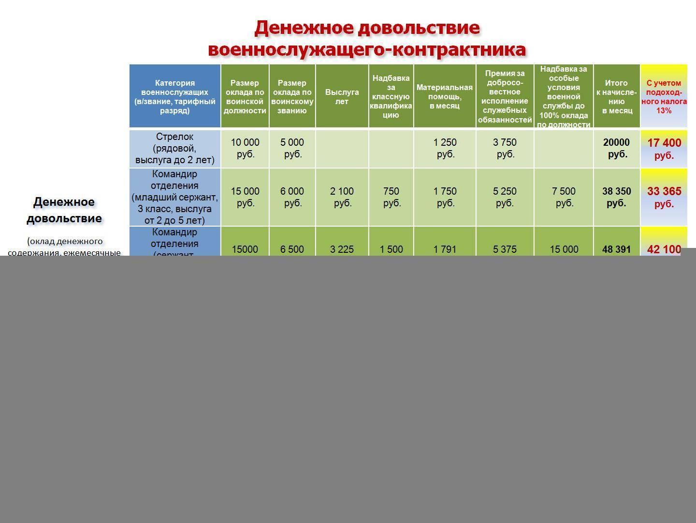 Зарплата военнослужащих по контракту в армии России