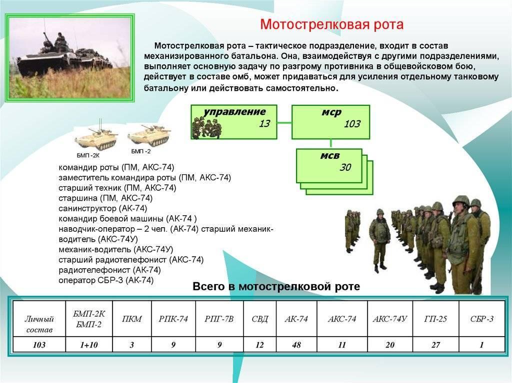 245 мотострелковый полк