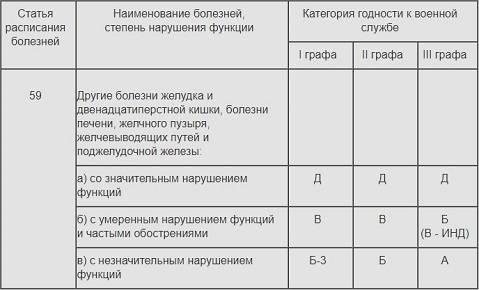 Расшифровка статьи 42 расписания болезней