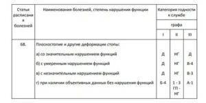 Расшифровка статьи 66 расписания болезней