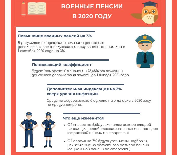 Пенсия у военнослужащих
