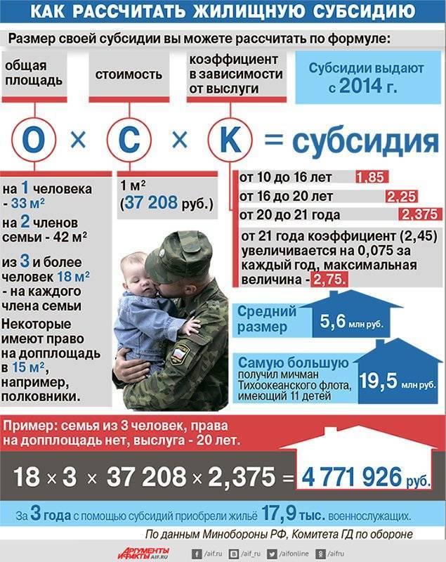 Порядок и нормы обеспечения собственным жильем военных