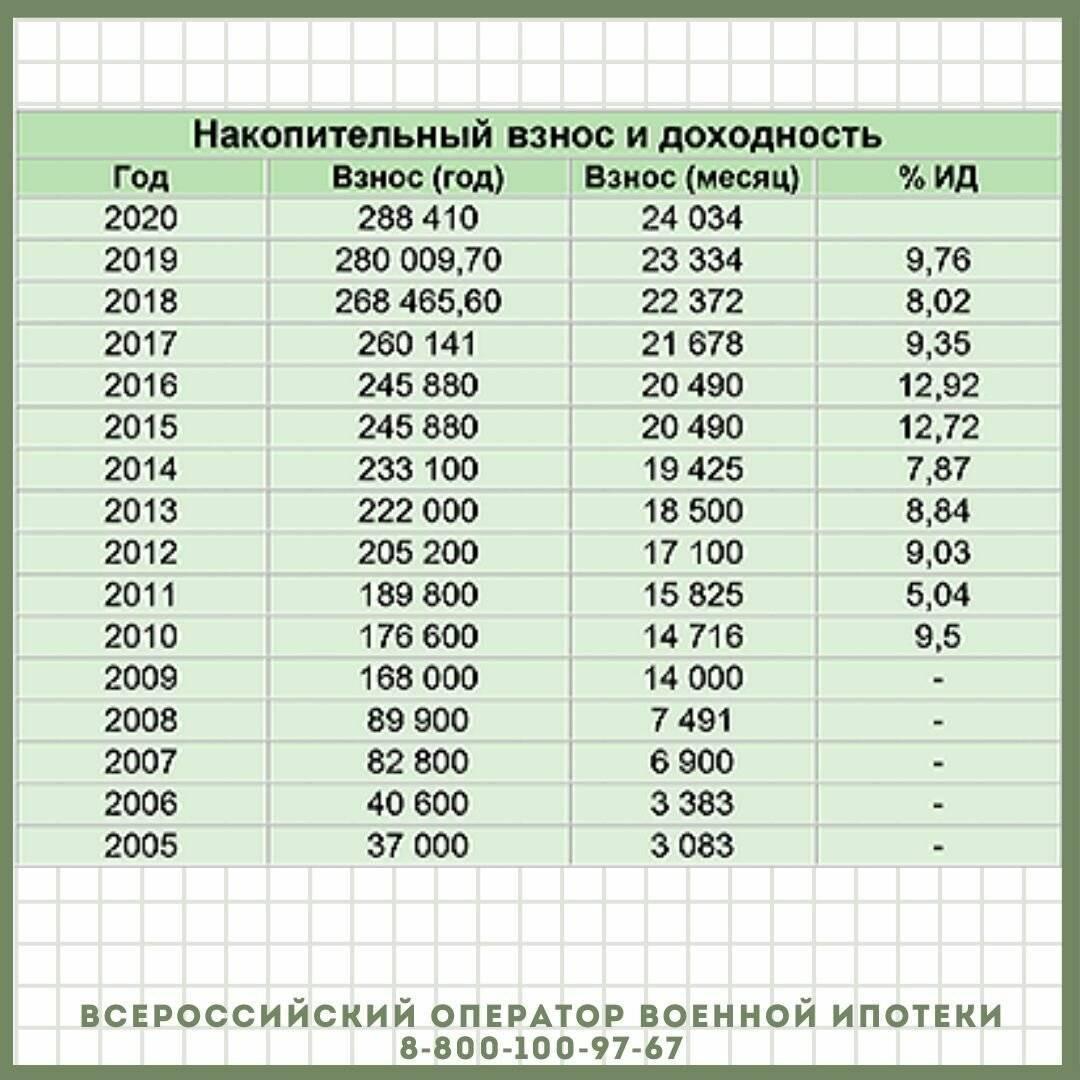 Калькулятор расчета накоплений по военной ипотеке