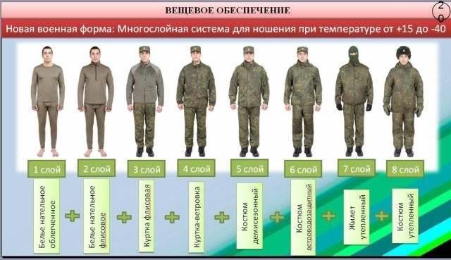Вещевое обеспечение военнослужащих
