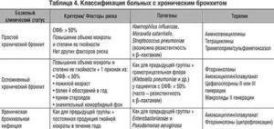 Берутливармиюс хроническимбронхитом